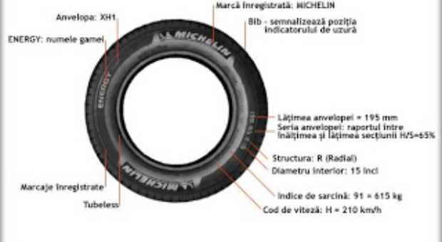Dimensiuni – coduri anvelope & Cele mai bune anvelope auto de pe piata ?