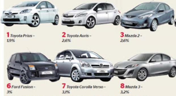Cele mai cautate modele second in 2012
